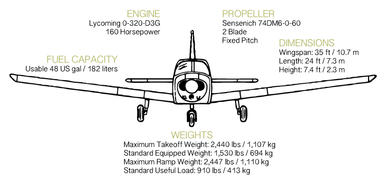 Piper Warrior parts Manual